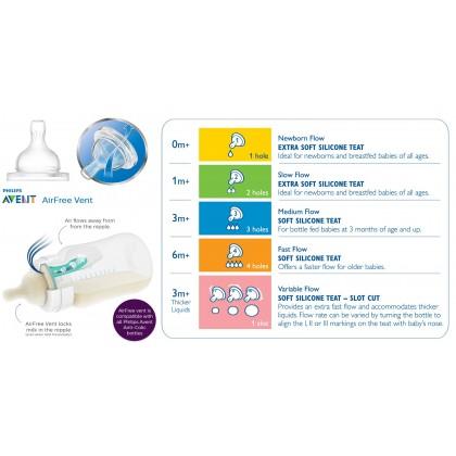 Philips AVENT Classic + Teats (2pcs/pack)